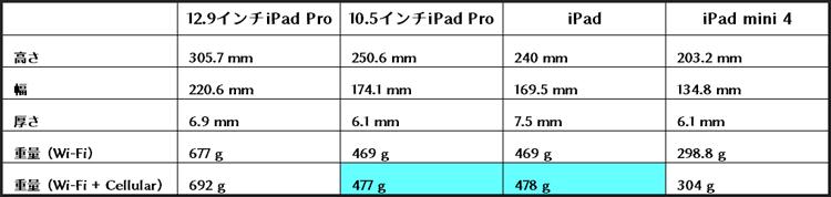 iPad比較